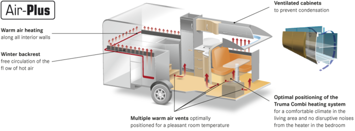 Southdowns burstner motorhome clima concept for Hot air heating system